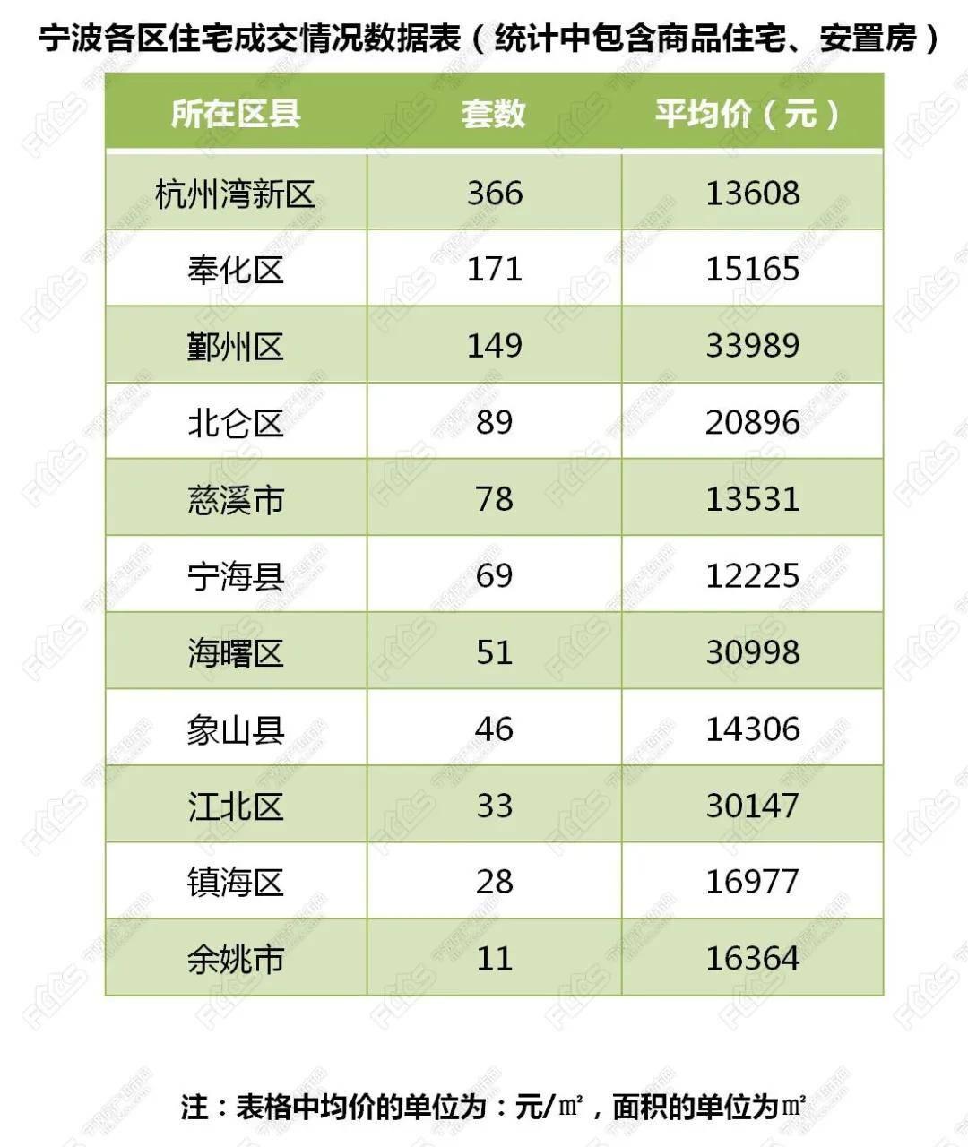 宁波新房成交1091套,二手房成交680套,8月28日