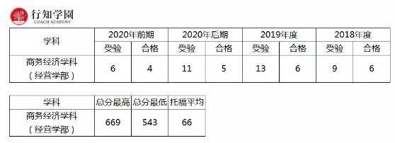 私立 大学 倍率 2020