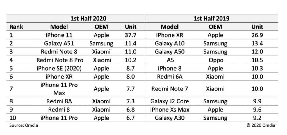 iPhone 11成上半年最热销机型:全球出货3770万台