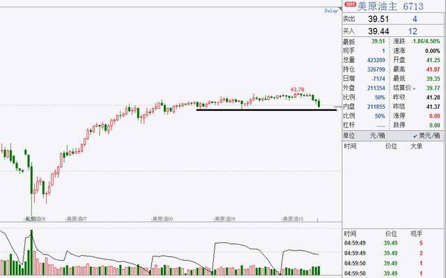轩锋—原油大幅受挫,下周商品期货行情预览(9/6周评)