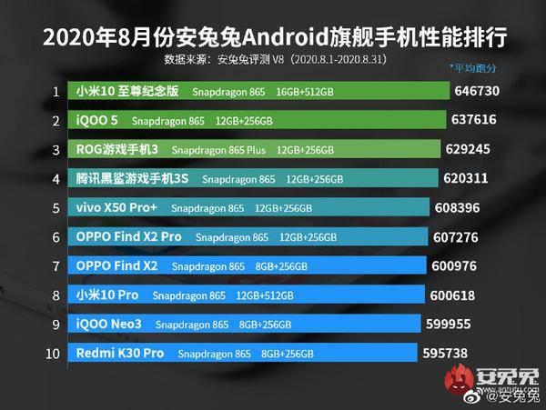 原创            8月安卓手机性能排行首次多榜同步 榜首易主当月新机即登榜眼