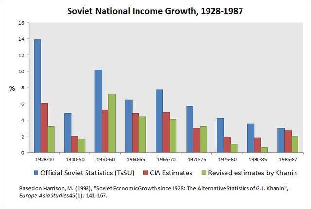 50年代的苏联与美国经济总量排名_七十年代美国经济图片