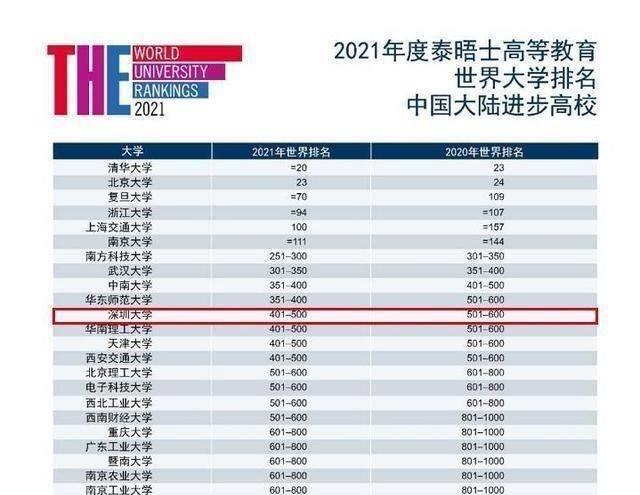 中国土豪排行_世界大学排名500强,最土豪大学,深圳大学2020年录取分数线发布