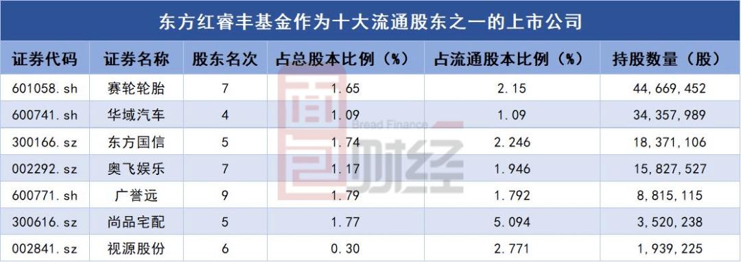 【财报智读】广誉远:净利润降逾六成,遭东方红基金减持