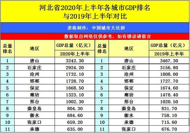 逆袭之城廊坊市的2020上半年gdp出炉,在河北省排名第几?