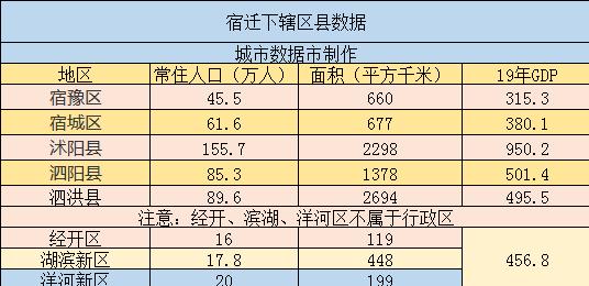 江苏宿迁所辖区县经济排名、面积、人口等数据 宿迁四区县六校