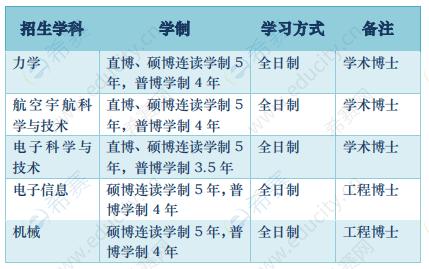 浙江大学航空航天学院2021年博士生招生简章