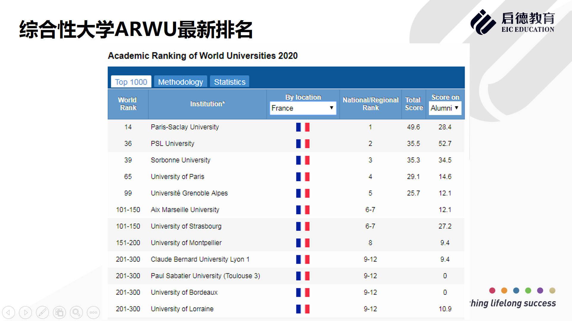 原创             法国免学费的公立大学有哪些?都有哪些王牌专业?