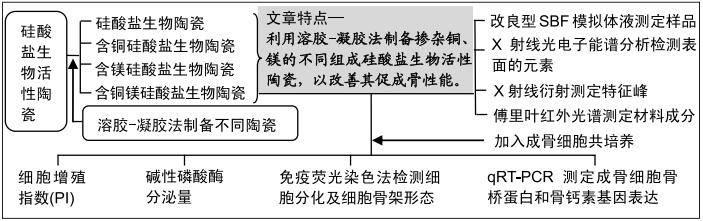 <b>硅酸盐碱 中科院上海硅酸盐所</b>