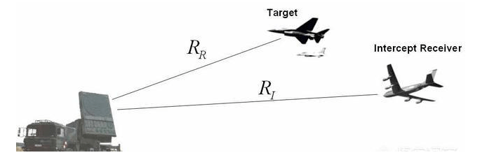 数公里之外就能感知危险,战斗机导弹锁定系统是如何工作的?