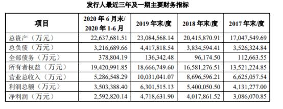 茅台集团拟150亿收购贵州高速部分股权,标的今年上半年亏损19亿