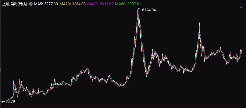 董登新:中国股市30年光辉岁月
