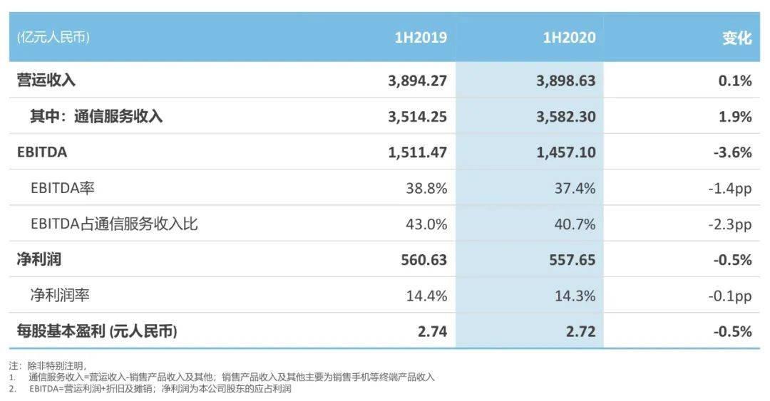 中国移动2021届校园招聘笔试必考知识之2021上半年经营概况