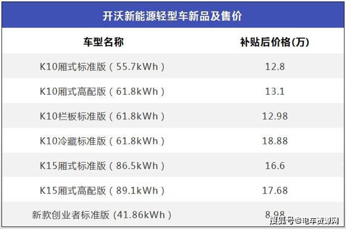 开沃K10/K15新能源物流车上市补贴后售12.8万元起