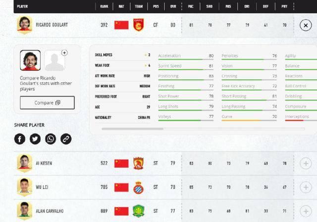 《FIFA21》公布中国球员能力值:武磊仅第三,第一名亮了!