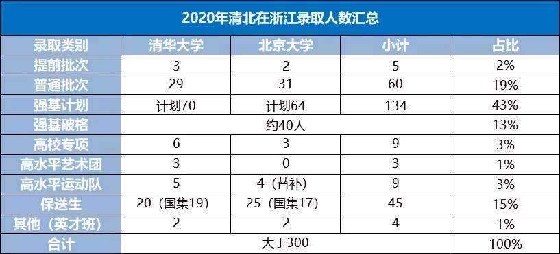 2020年浙江高考数据复盘:清北强基计划招生占比