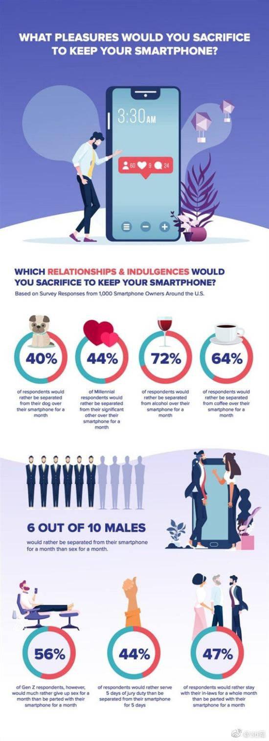女朋友与手机之间如何选?近六成男性选择玩手机而非女朋友