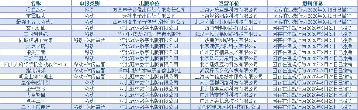 """版署再发""""版号撤销公告"""",今年已有17款游戏版号被撤销"""