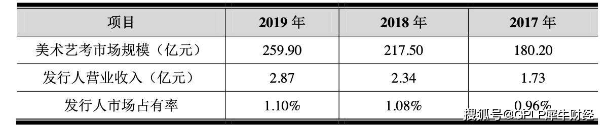 原创             艺考培训机构老鹰教育中止审核 业绩增速放缓市占率仅1.1%