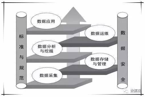 沪琛策划:大数据产业链构成分析