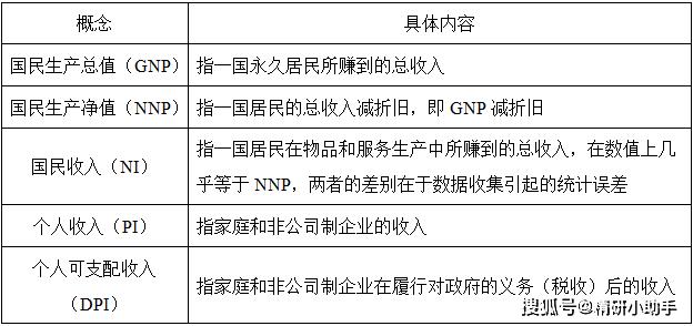 gnp和gdp的区别_我和我的祖国
