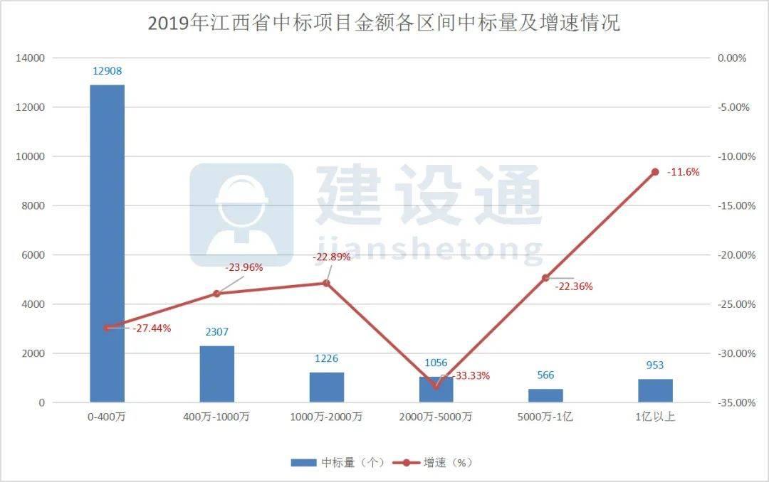 2019年江西省建筑企业大数据分析