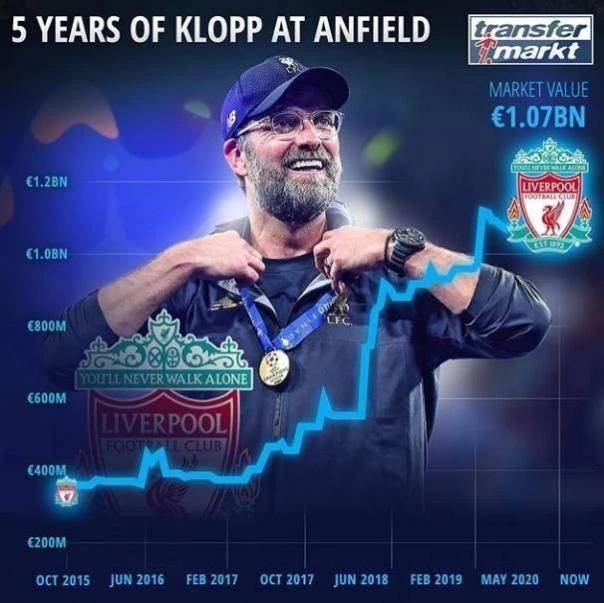 好帅的重要性!克洛普执教利物浦5年,全队身价翻了2.5多倍