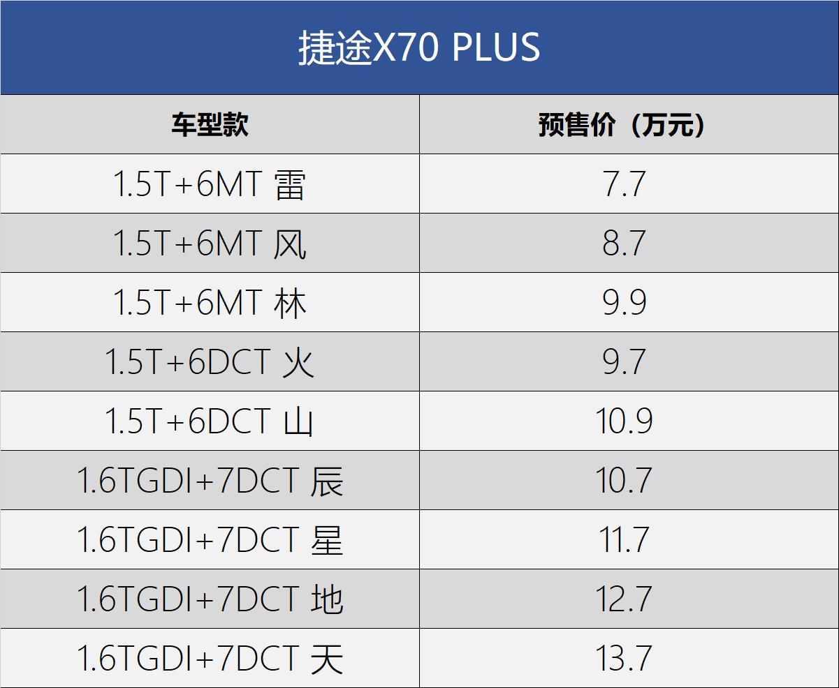 从7.7万元的预售价格开始,奇瑞捷途X70 PLUS预售开盘