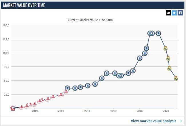 6000万欧元的现有身价,是阿扎尔将近六年来的