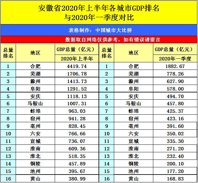 湖南gdp排名全国2020_湖南汽车集团排名