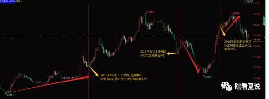 <b>央行直接将外汇风险准备金率降至0能带来什么?</b>