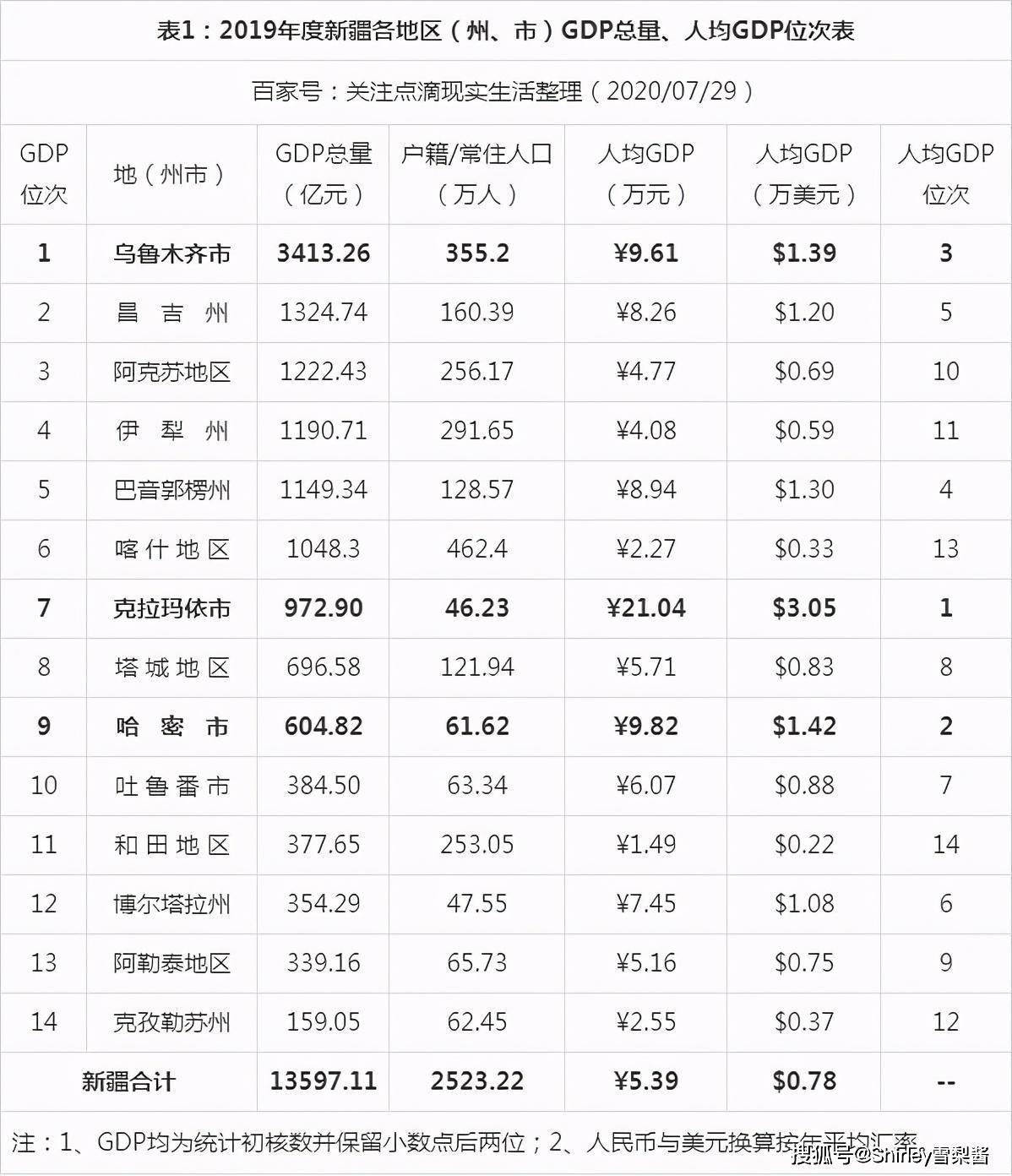 石油各市gdp排名_2018年广东各市GDP排名及增长率 21个市经济排行 表