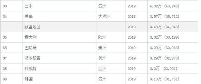 2021年韩国gdp排名_韩国女明星排名
