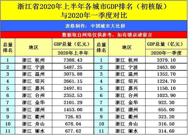2020年武汉gdp排行_2020年GDP十强城市排行榜 杭州反超武汉 南京挤进前十 图