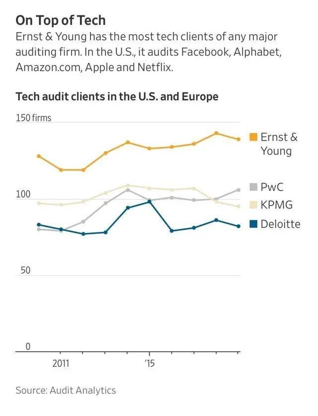 国际知名财经媒体:多家公司财务丑闻背后,均系安永审计失责