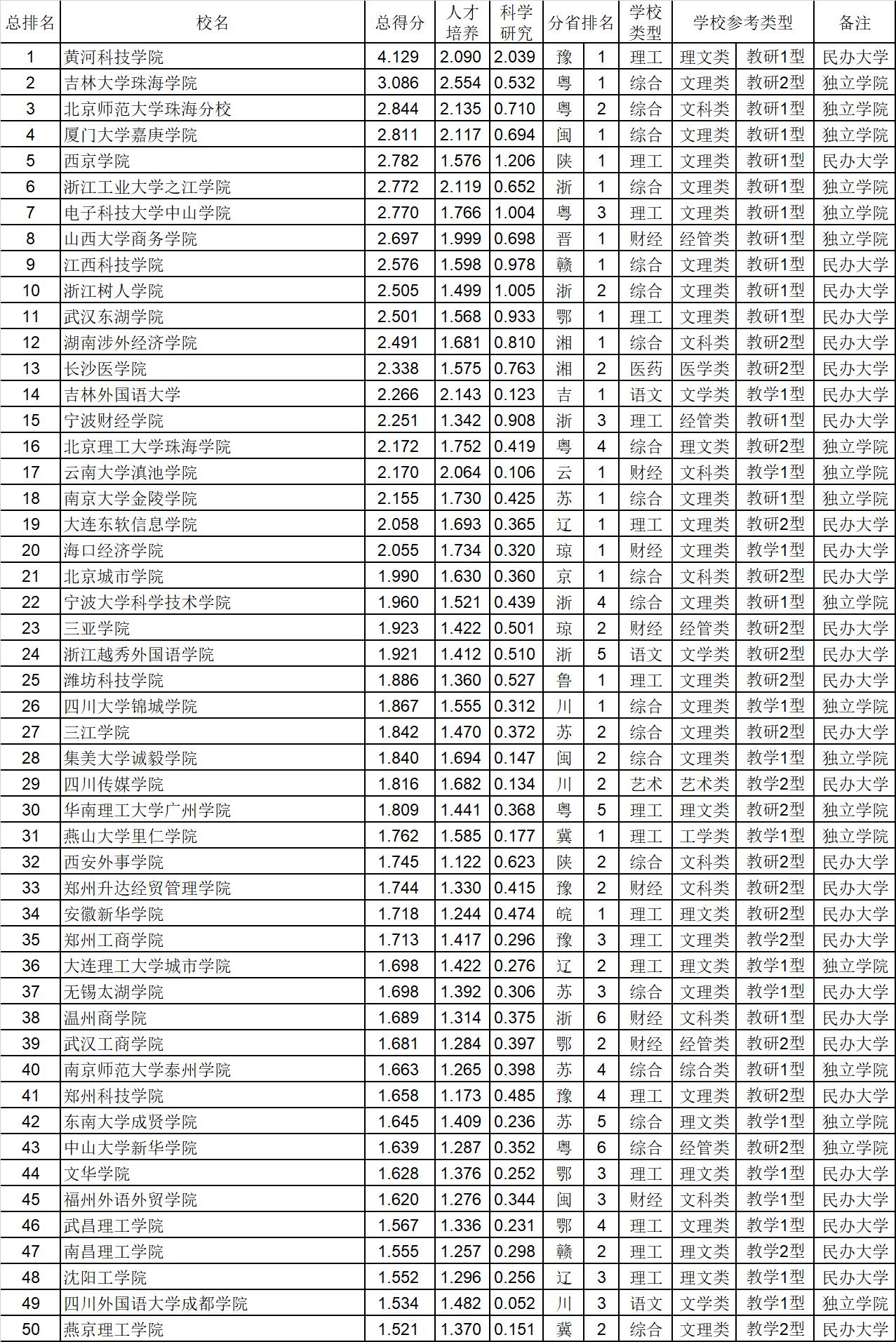 武书连2020中国401所民办大学独立学院总排名