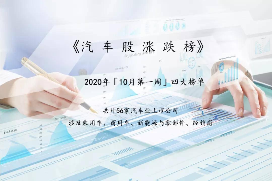 """""""神车股""""大涨超两成,汽车股""""银十""""首周市值增700亿迎开门红"""