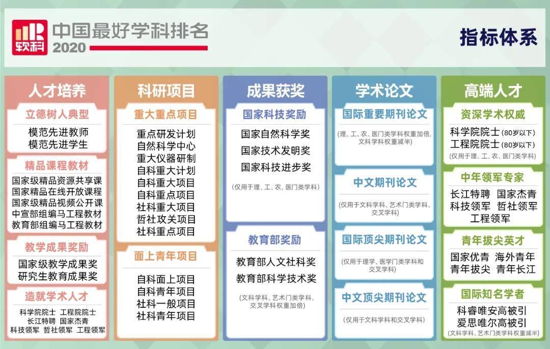 2020软科中国最好学科排名!这些院校上榜