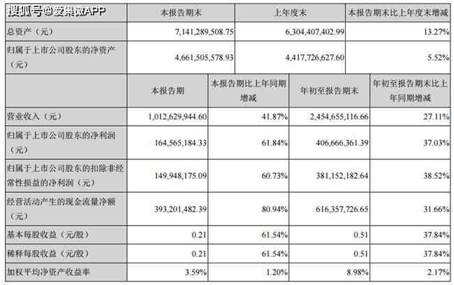 前三季度净利增长37.03%,顺络电子创同期利润历史新高