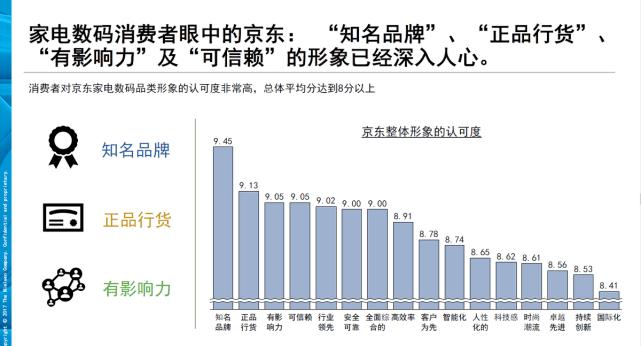 家电数码产品去哪买?数据显示超9成用户曾在京东选购