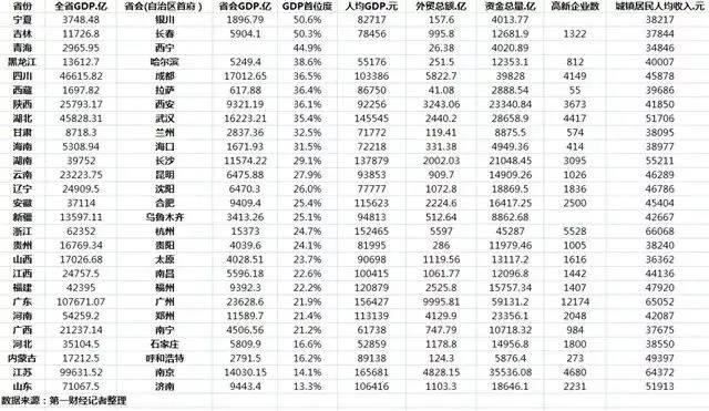 经济总量位列全国前十_全国排名前十的头像