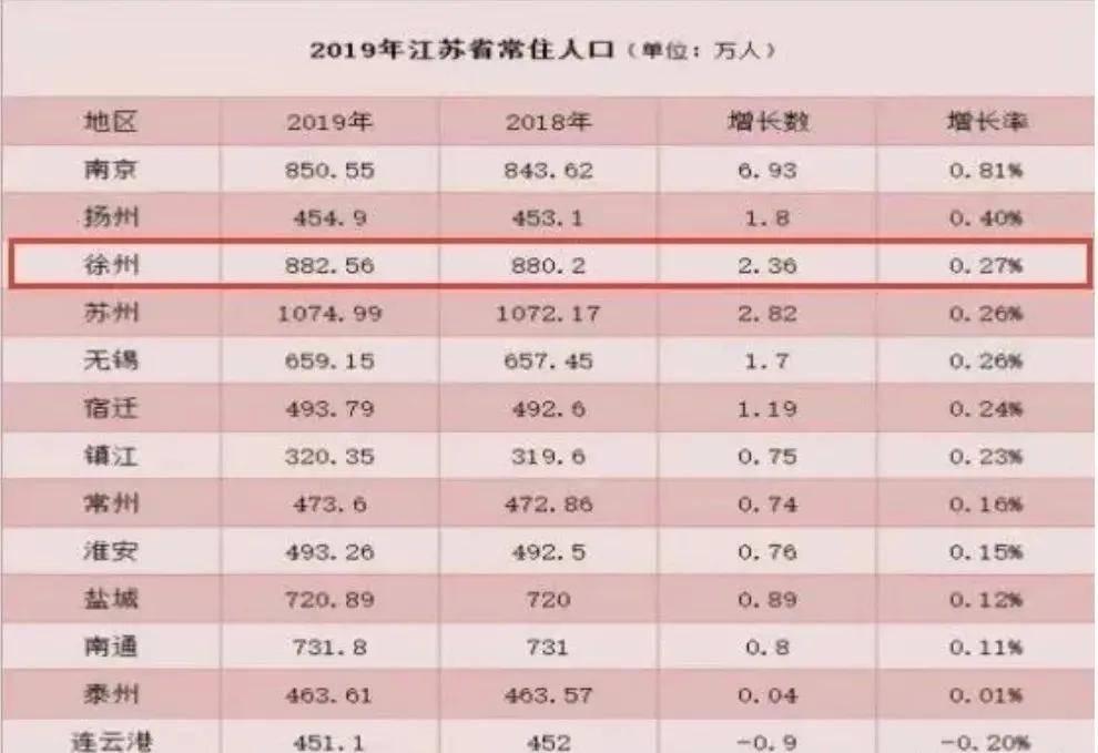 徐州人口有多少_徐州是有几个县 人口多少
