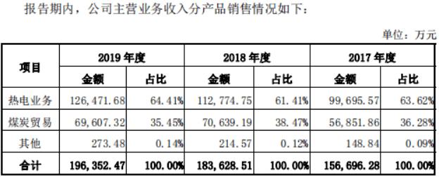 热电集团IPO:是最大客户大股东,煤炭销售价低于采购价