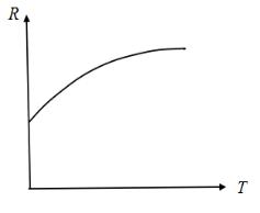 金融专硕考研知识点 | 债券收益率的决定因子