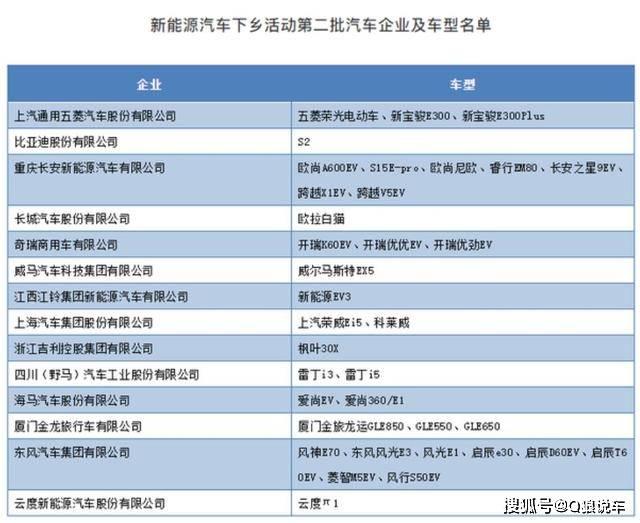 第二批新能源汽车下乡名单已经公示。哪一个更适合你的实际需求?