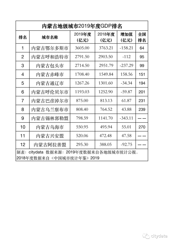 gdp2019排名_漳州市各区GDP排名2019年排行榜(完整版)