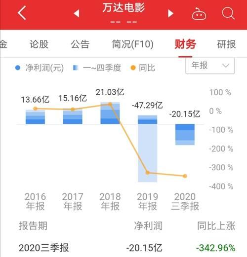 恒达首页王健林影院生意全球受挫:国内万达前三季巨亏20亿,美国AMC现金流告急 (图2)
