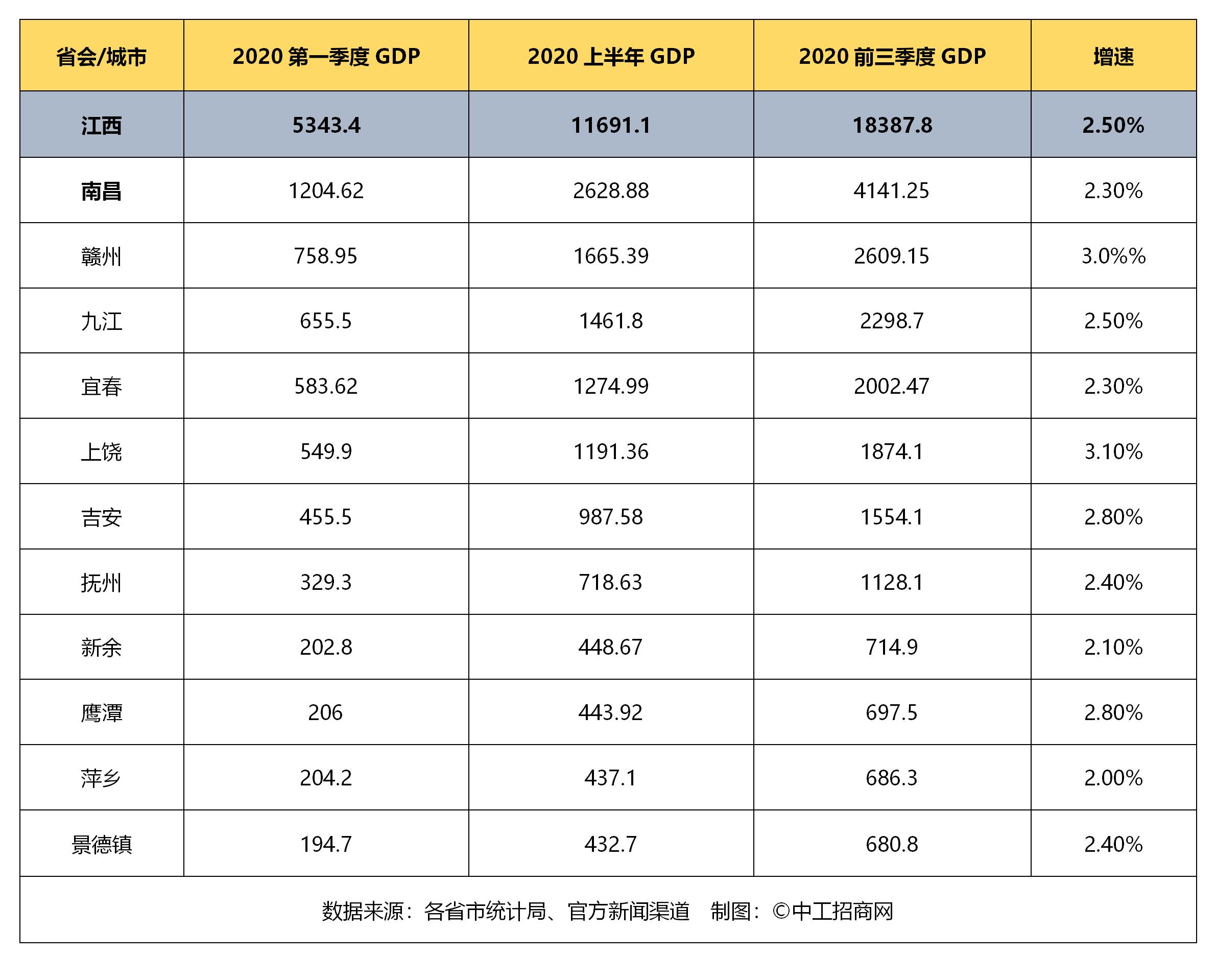 2020第三季度浙江gdp_美国2020季度gdp