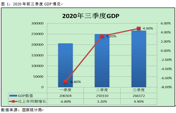 gdp不变价格_中国gdp增长图