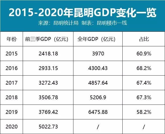 昆明1993gdp_曲靖首次入围2020年城市GDP百强榜,位列第93